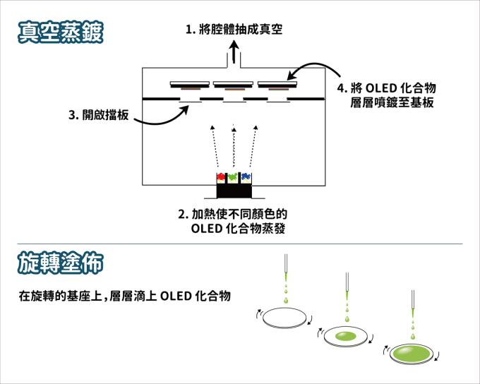 OLED 光電元件兩種製程:真空蒸鍍適合小分子的化合物及較小的基板;旋轉塗佈較省化合物材料,但需注意上下層的溶劑彼此不能互溶。 資料來源│李怡葶提供 圖說改編│林婷嫻、張語辰