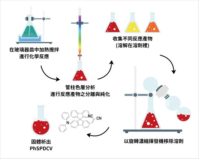 陳錦地的實驗室中,經過層層步驟產出紅色螢光化合物 PhSPDCV。 資料來源│陳錦地、李怡葶提供 圖說重製│張語辰
