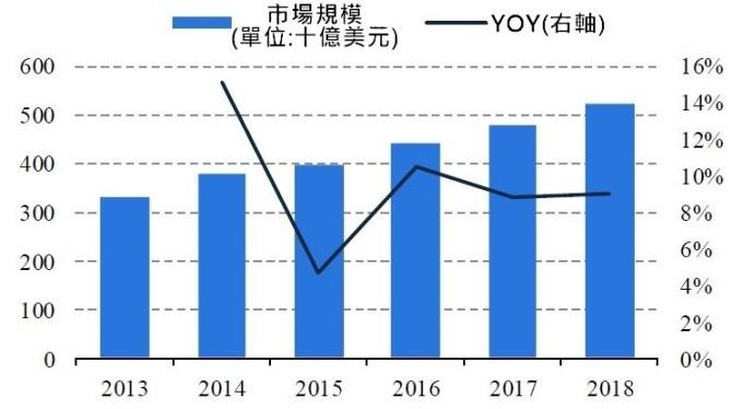 (資料來源:GFK)全球智慧手機市場規模