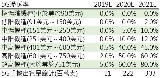 005(資料來源: Strategy Analytics,鉅亨網彙整製表)