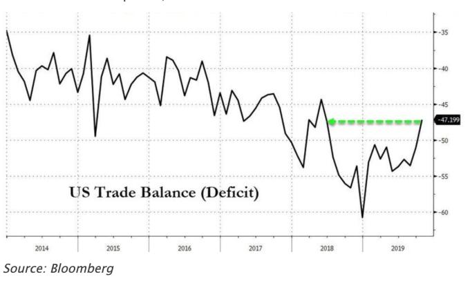 美國 10 月貿易赤字為近一年來最低 (圖:Zerohedge)