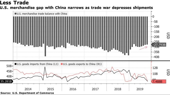 美國對中國貿易逆差 (圖:Bloomberg)