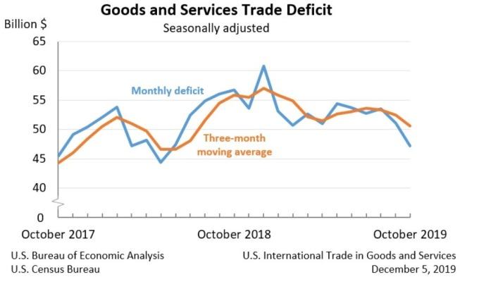 美國貿易赤字 (圖: 美國經濟分析局)