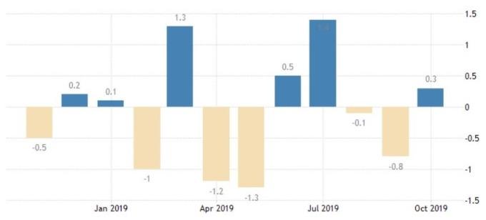 美國工廠訂單月增率 (圖:Trading Economics)