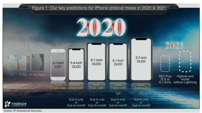 超級週期來了?郭明錤爆料:蘋果明年下半年推 4 款 5G iPhone。(圖片:AFP)