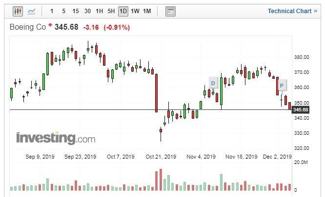 波音股價走勢日線圖 (圖片:Investing.com)