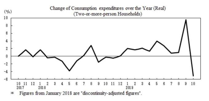 日本10月消費支出年減5.1% (圖片:翻攝自日本總務省官網)
