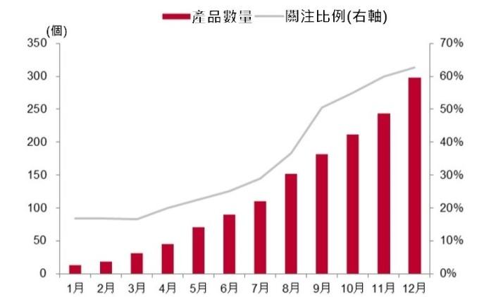 (資料來源: 互聯網消費調研中心) 2014 年 1~12 月 (4G 發展第一年) 中國 4G 手機產品數量及關注比例走勢
