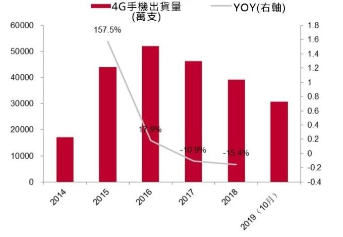 資料來源: 中國工信部