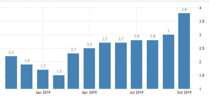 中國通膨成長率 (圖:Trading Economics)