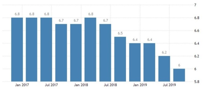 中國經濟成長率 (圖:Trading Economics)