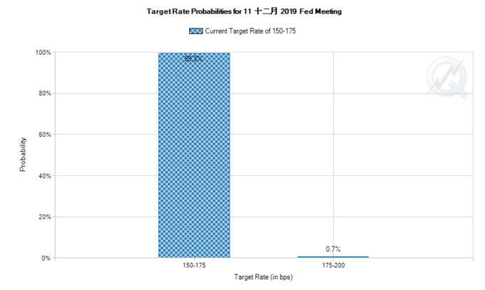 目前,市場預計下週五 (12 日)Fed 維持利率不變機率高達 99.3% (圖:CME FedWatch)