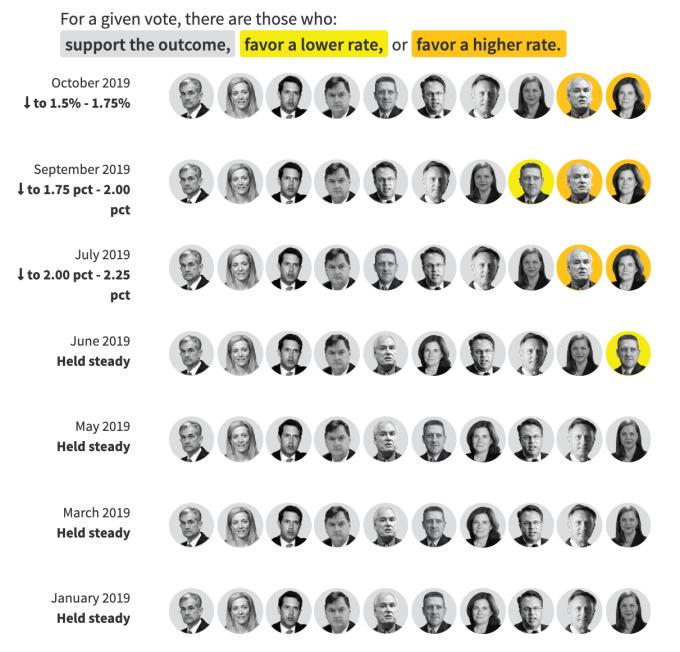 2019 年 Fed 利率會議投票表決情況,黃:支持擴大降息幅度;橘:反對降息 (圖:路透社)