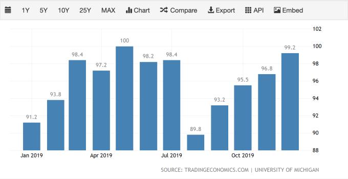 2019 年美國密大消費者信心指數 (圖:TradingEconomics)