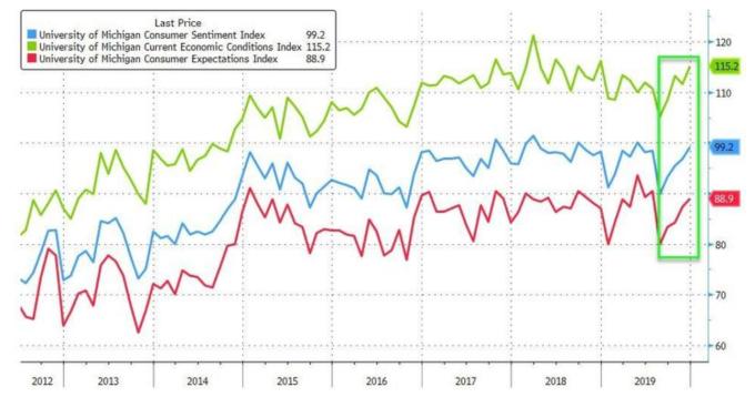 藍:密大消費者信心指數;綠:密大經濟現況指數;紅:密大消費者期望指數 (圖:Zerohedge)