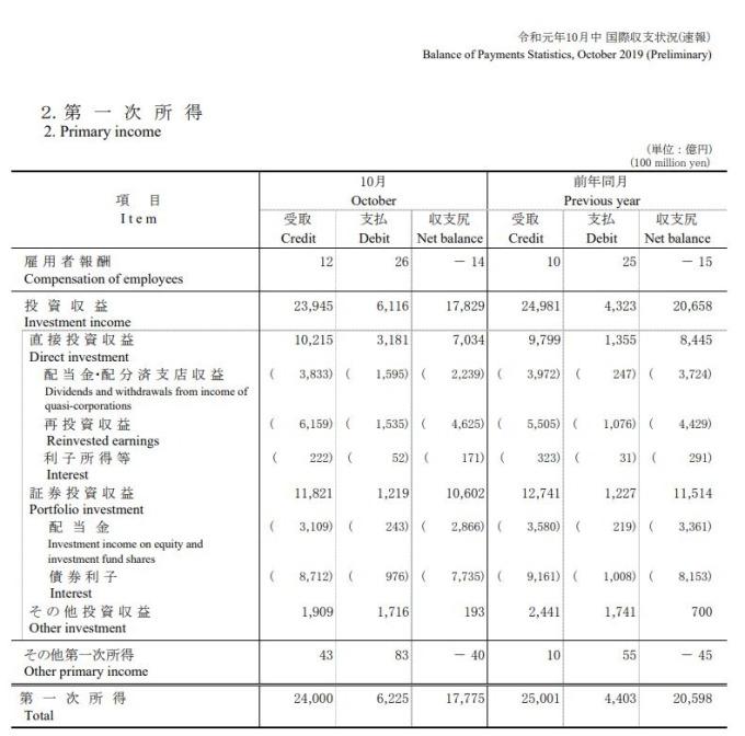 日本2019年10月主要收益 (圖片:翻攝自日本財務省官網)