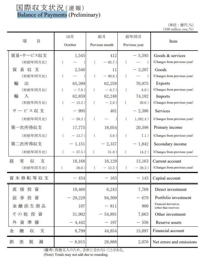 日本2019年10月經常帳 (圖片:翻攝自日本財務省官網)