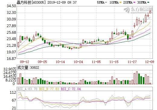 (資料來源: 東方財富網) 晶方科技股價日線走勢