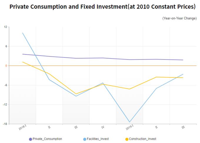 消費支出與投資仍跌(圖片:KDI)