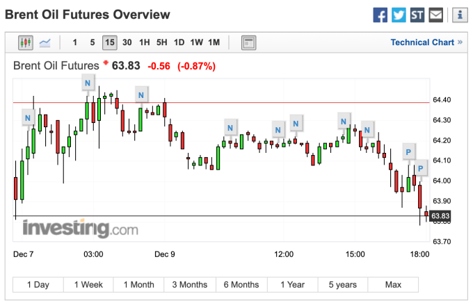 布蘭特原油期貨價格走勢 (圖:Investing.com)