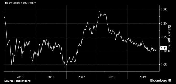 歐元兌美元歷史匯價 (圖:Bloomberg)