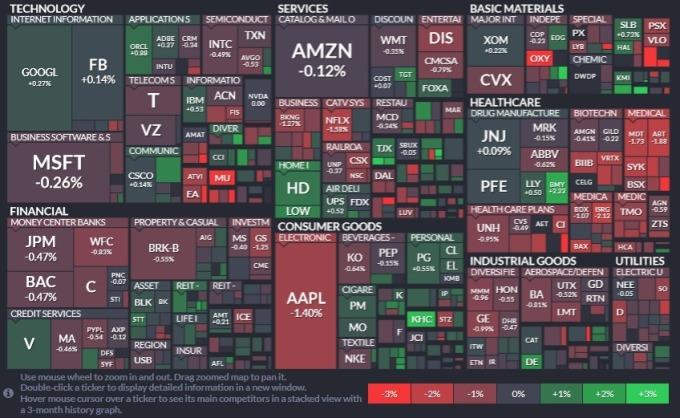 標普 11 大板塊僅 3 個板塊上漲,醫療保健、公用事業與資訊科技板塊領跌。(圖片:Finviz)