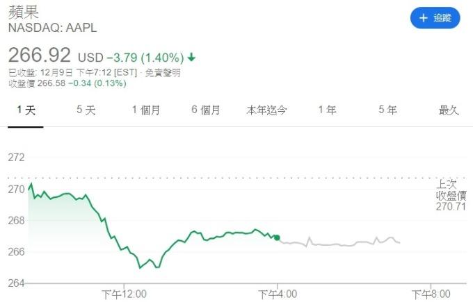 蘋果股價走勢圖。