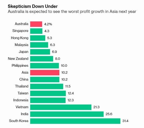 澳洲股市成長預期 (圖片: 彭博社)