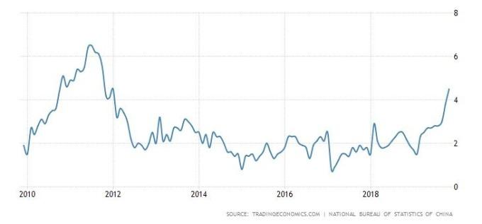 中國CPI年增率走勢圖 圖片:tradingeconomics