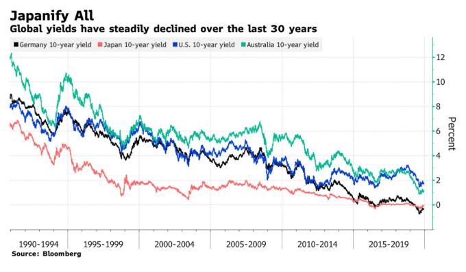 全球各國債券殖利率正創下 30 年新低水平 (圖:Bloomberg)