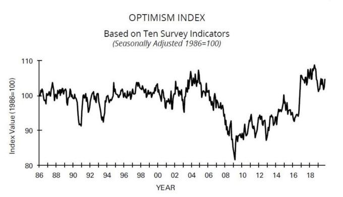 美國NFIB小型企業樂觀指數(圖:Zero Hedge)