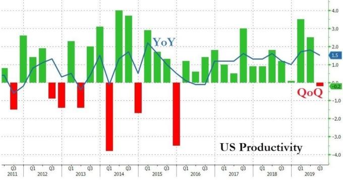 美國非農勞動生產力(圖:Zero Hedge)