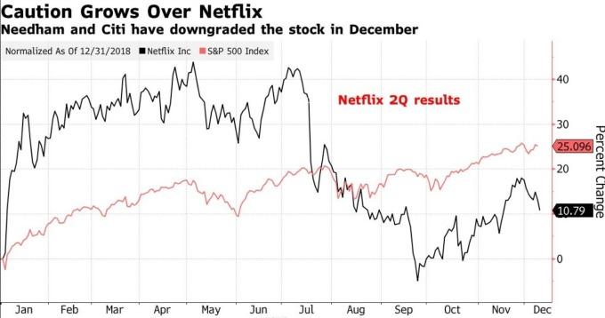 Netflix 及 S&P 500 指數走勢 (圖:Bloomberg)