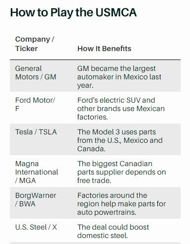美墨加協議受惠的主要汽車供應與製造廠 (圖片: Barron's)