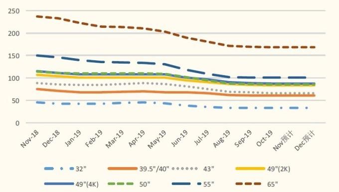 (資料來源: 群智諮詢) LCD 面板價格走勢 (美元 / 片)