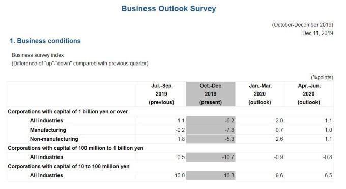 日本 2019 年 Q4 企業調查指數 (BSI) (圖片:翻攝自日本財務省官網)