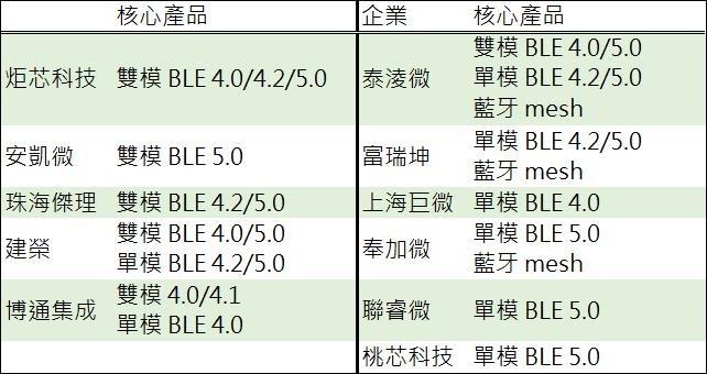 (資料來源: 鉅亨網彙整製表) 具 BLE 技術陸廠一覽表