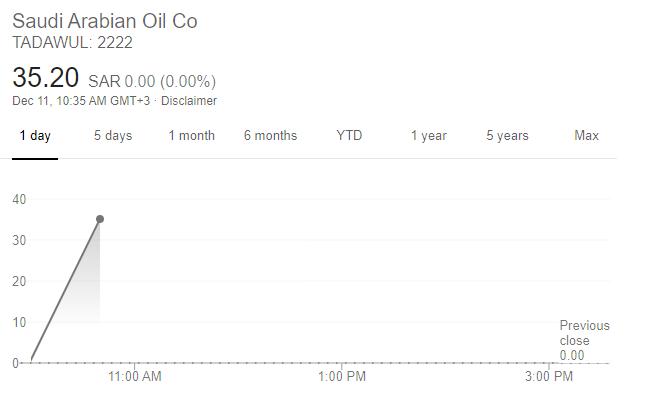 沙特阿美股價走勢(圖片:谷歌)
