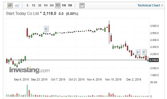 ZOZO股價走勢日線圖 (圖片:Investing.com)