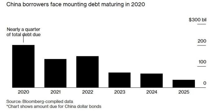 中國美元計價債券到期日、到期金額 (圖:Bloomberg)