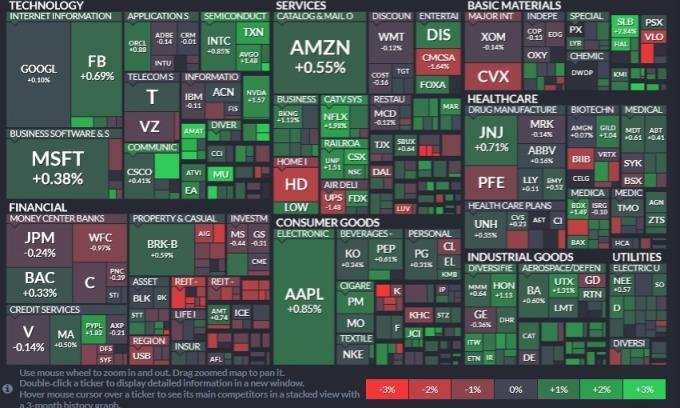 標普 11 大板塊僅 3 個板塊下滑,公用事業領跌,其次為金融與能源;材料、資訊科技與工業板塊領漲。(圖片:Finviz)