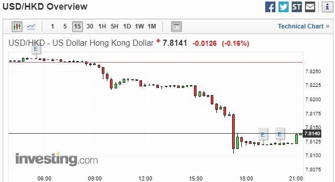 美元兌港幣 15 分鐘走勢圖 圖片:investing.com