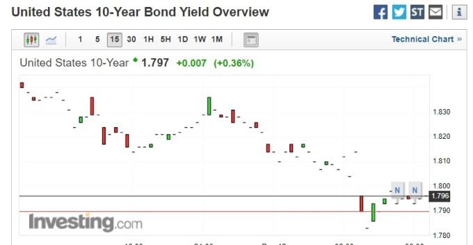 FOMC 會議結果公布後,10 年期美債降至 1.8% 以下。(圖片:investing)