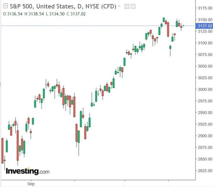 S&P 500指數(圖:Investing.com)