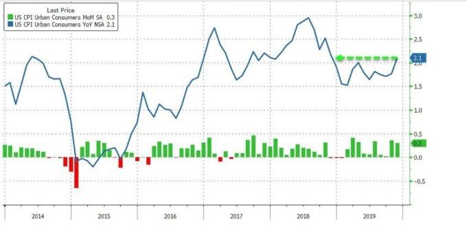 美國11月份消費者物價指數(圖:Zero Hedge)