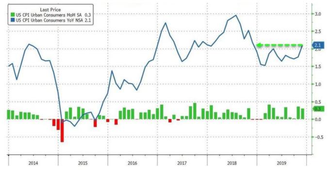 綠:美國CPI月增率,藍:美國CPI年增率 (圖:Zerohedge)