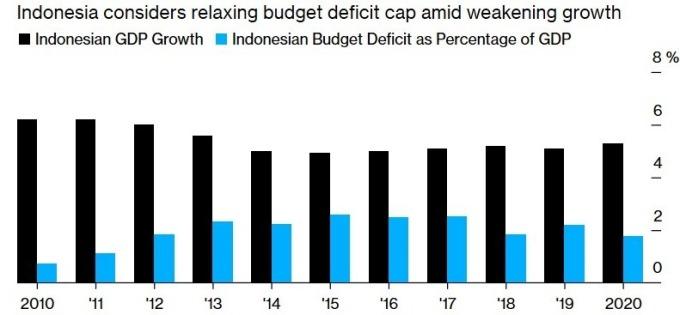 印尼 GDP 成長率及財政赤字 (圖:Bloomberg)