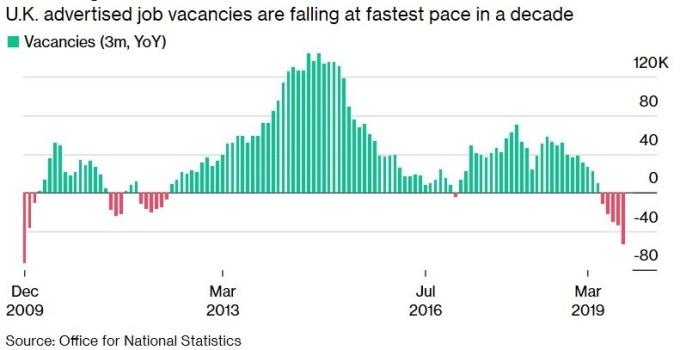英國職位空缺 (圖:Bloomberg)