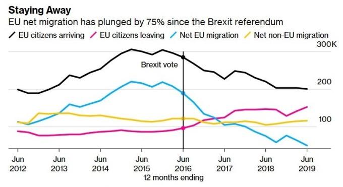英國移民人數 (圖:Bloomberg)