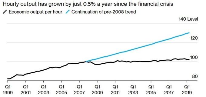 英國勞動生產力 (圖:Bloomberg)